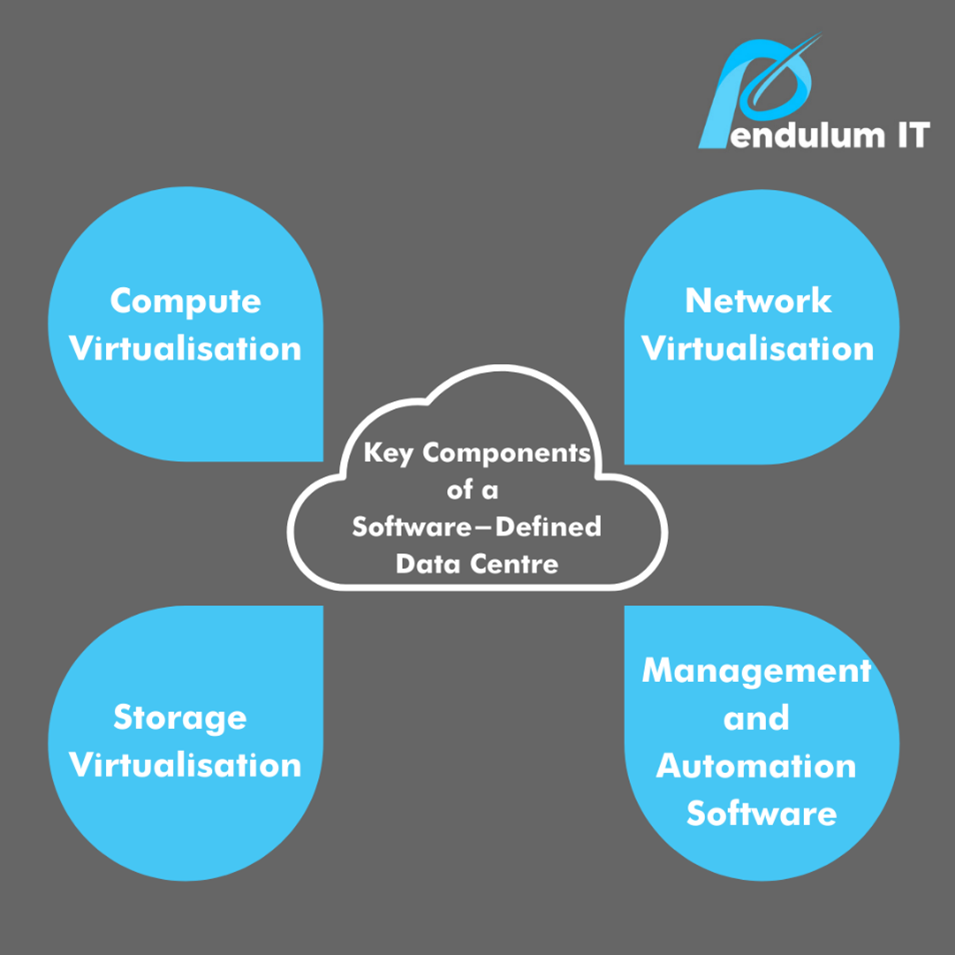 Components of an SDDC - virtualisation of compute, network, storage and management