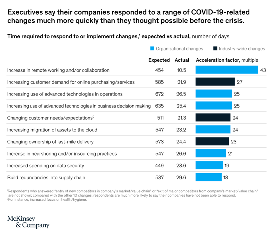 McKinsey & Company graph showing how companies perceived their reaction to the Covid-19 crisis.